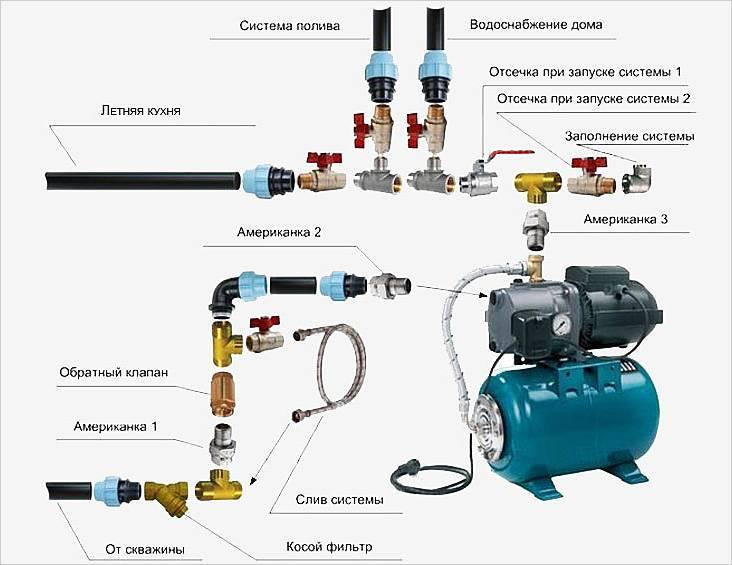 Бытовые поверхностные центробежные насосы для воды > как выбрать правильно