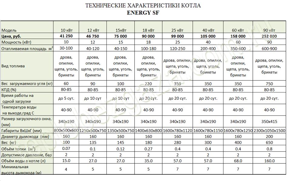 Как правильно рассчитать мощность газового котла