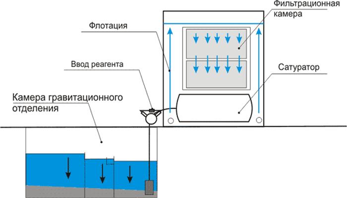 Основные способы очистки сточной воды от нефтепродуктов