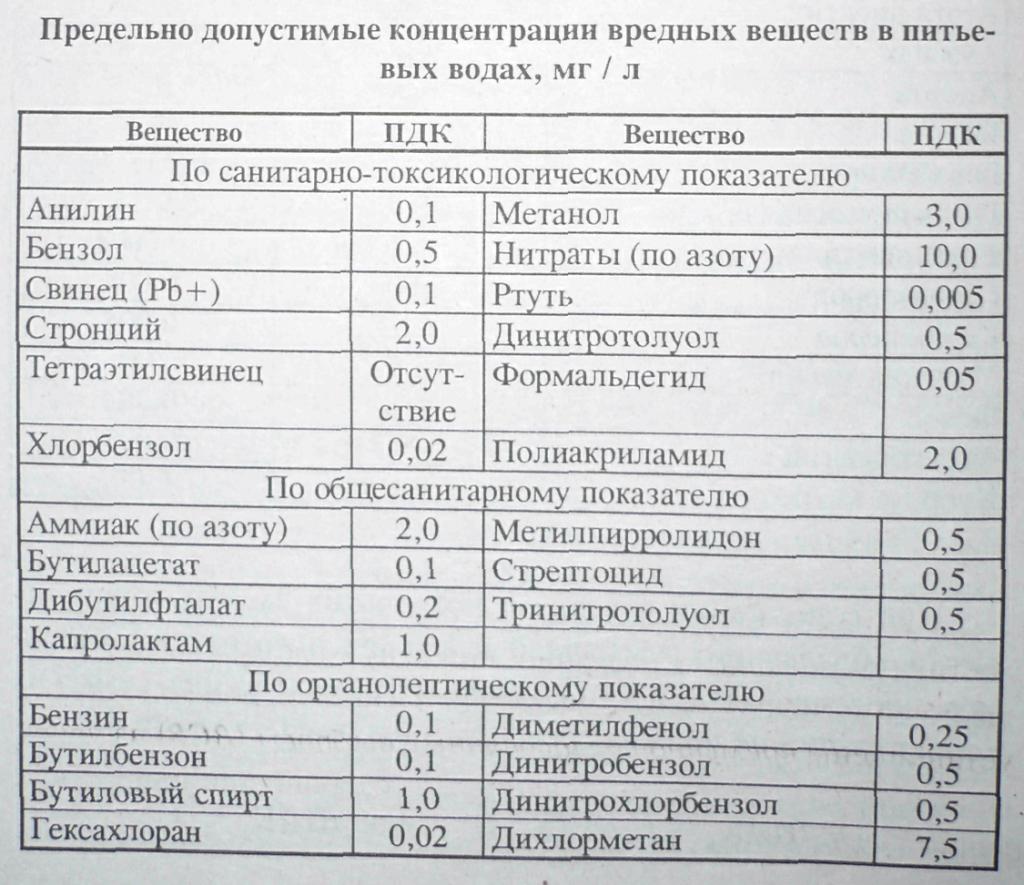 Оценка качества и контроль сточных вод
