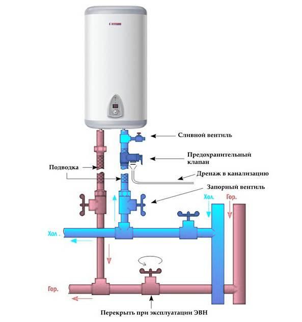 Установка накопительного водонагревателя и схемы его обвязки - строй-хауз