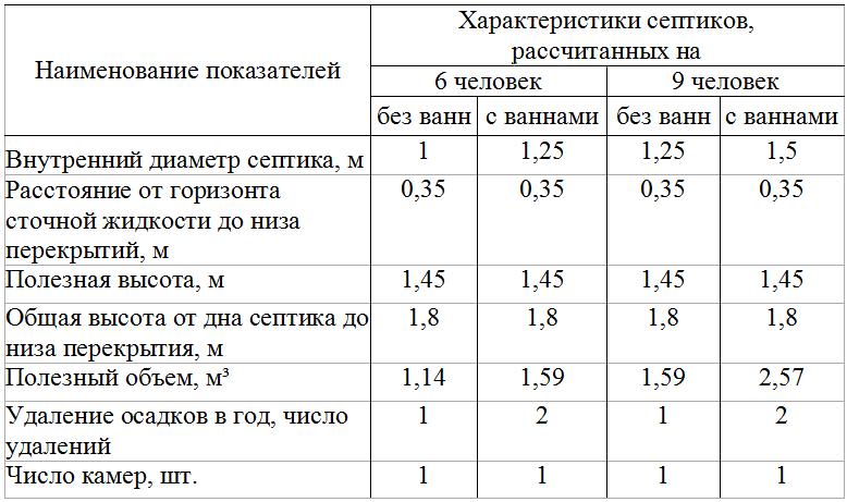 Как выбрать септик для дома постоянного проживания — инжи.ру