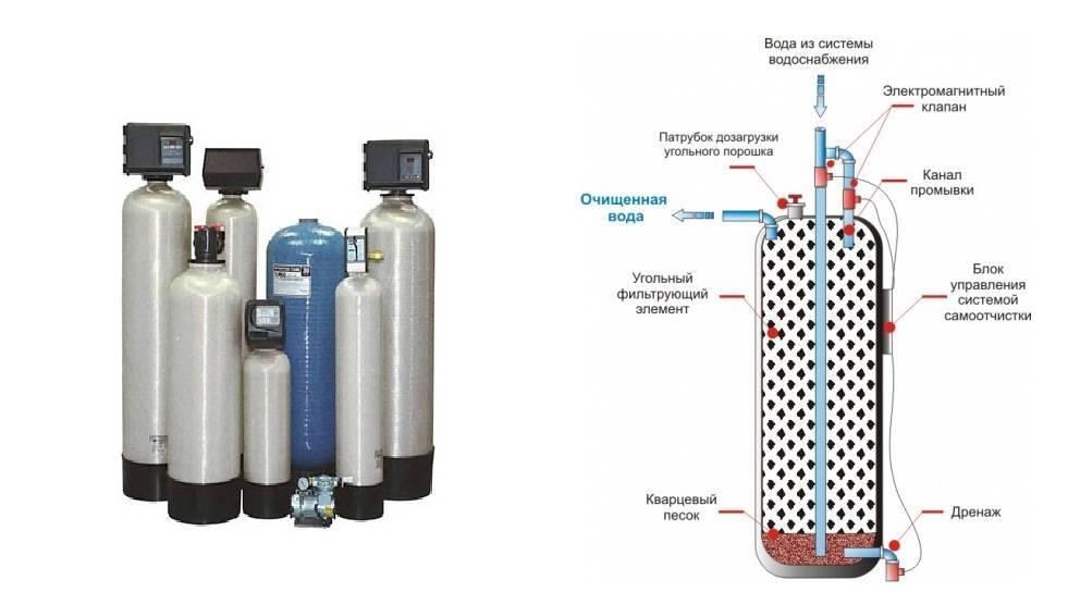 Виды фильтров для очистки воды: какие бывают типы и разновидности моделей, описание основных систем, а также полезное видео по теме