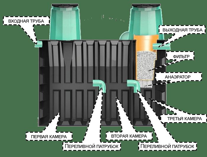 Септик термит: установка