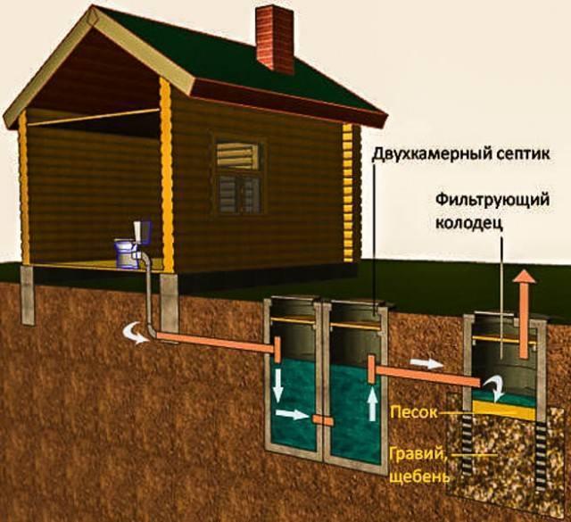 Канализация на даче: особенности выбора устройства и монтажа