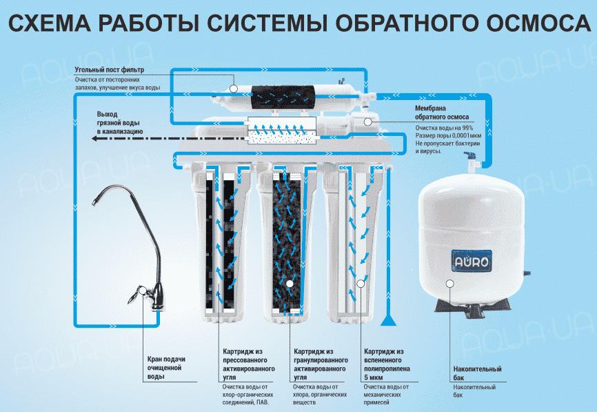 Очистка воды от железа: зачем чистить воду, как собрать установку для аэрации своими руками