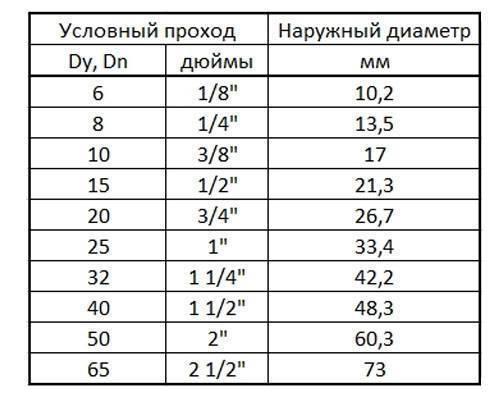 Диаметры стальных труб: внутренние и внешние размеры, толщина стенки, таблица в дюймах и миллиметрах