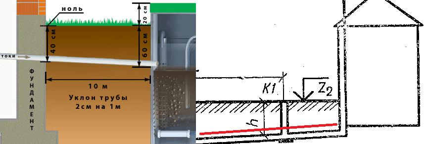 Глубина укладки канализационных труб в частном доме