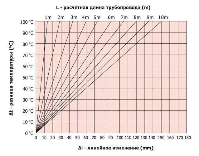Компенсаторы для полипропиленовых труб: сфера применение и особенности монтажа