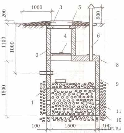 Устройство дренажного колодца: обустройство системы, схема