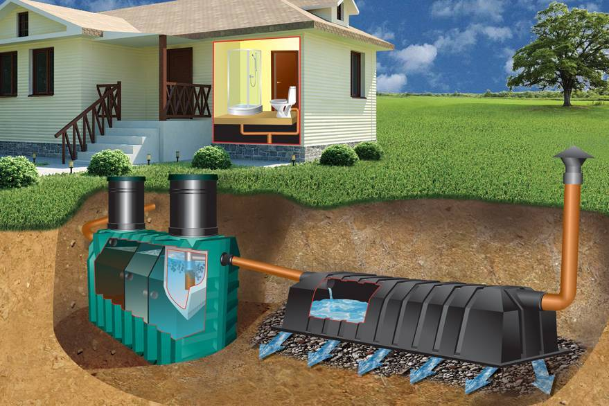 Септик Танк: лучший способ очистки канализационных стоков