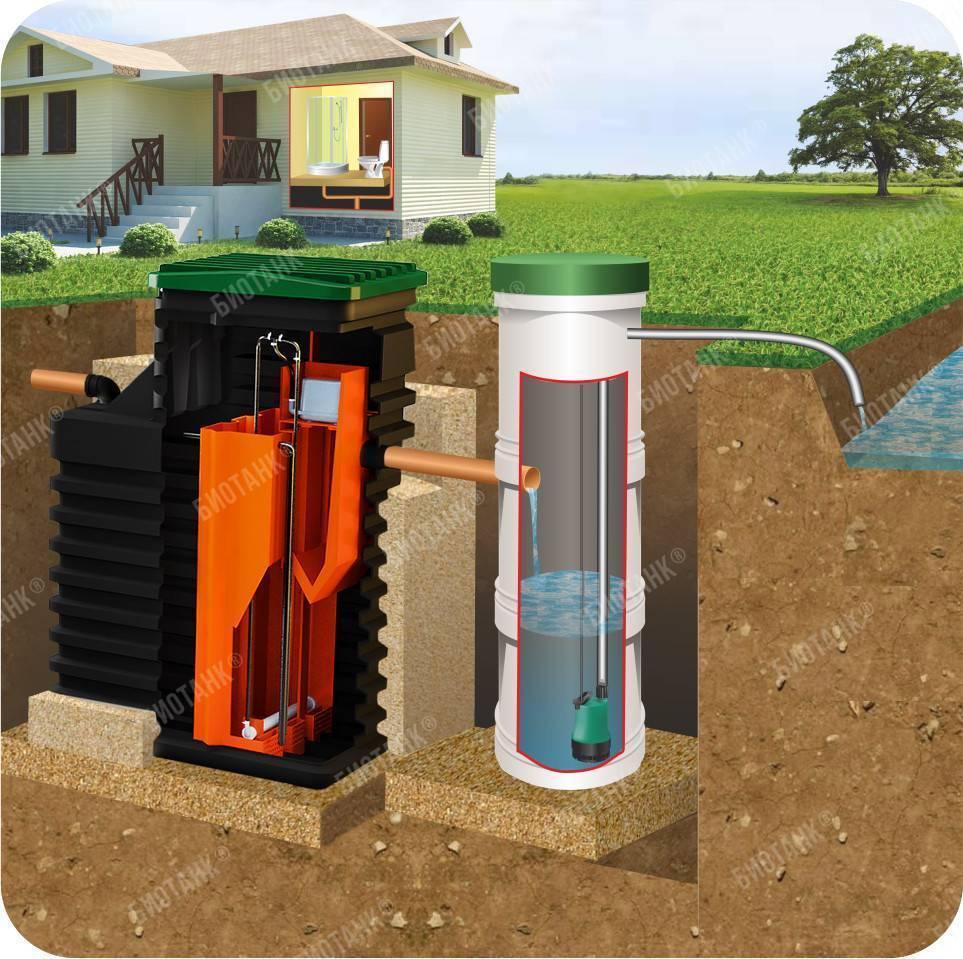 Септик Биотанк 10: описание очистной установки и ее монтаж