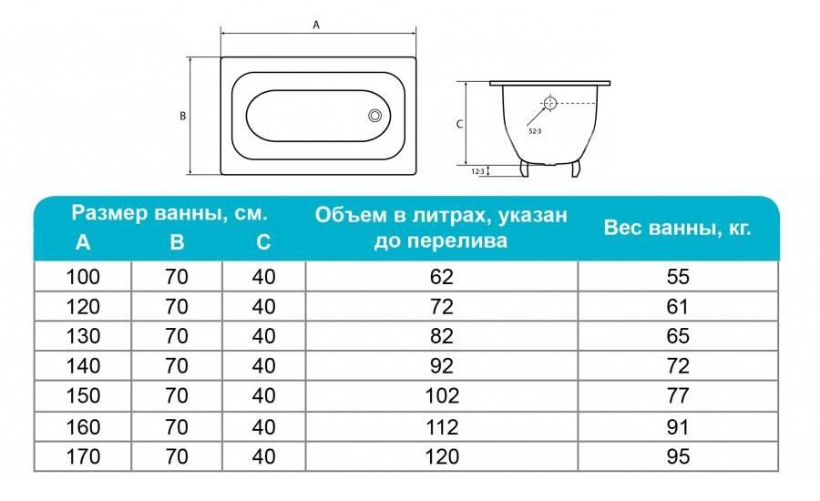 Сколько весит чугунная ванна?