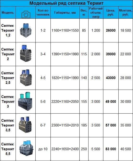 Септик терра: модельный ряд и инструкция по эксплуатации