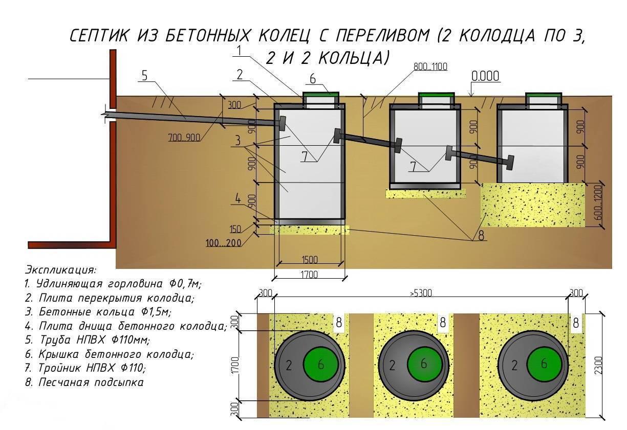 Как сделать септик из бетонных колец без запаха (видео)