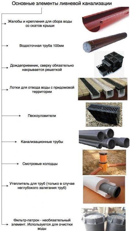 Ливневая канализация в многоэтажном доме – устройство, виды, обслуживание и особенности монтажа