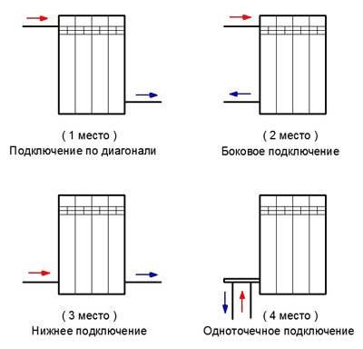 Оптимальная схема подключения радиаторов отопления – возможные способы, правильный выбор