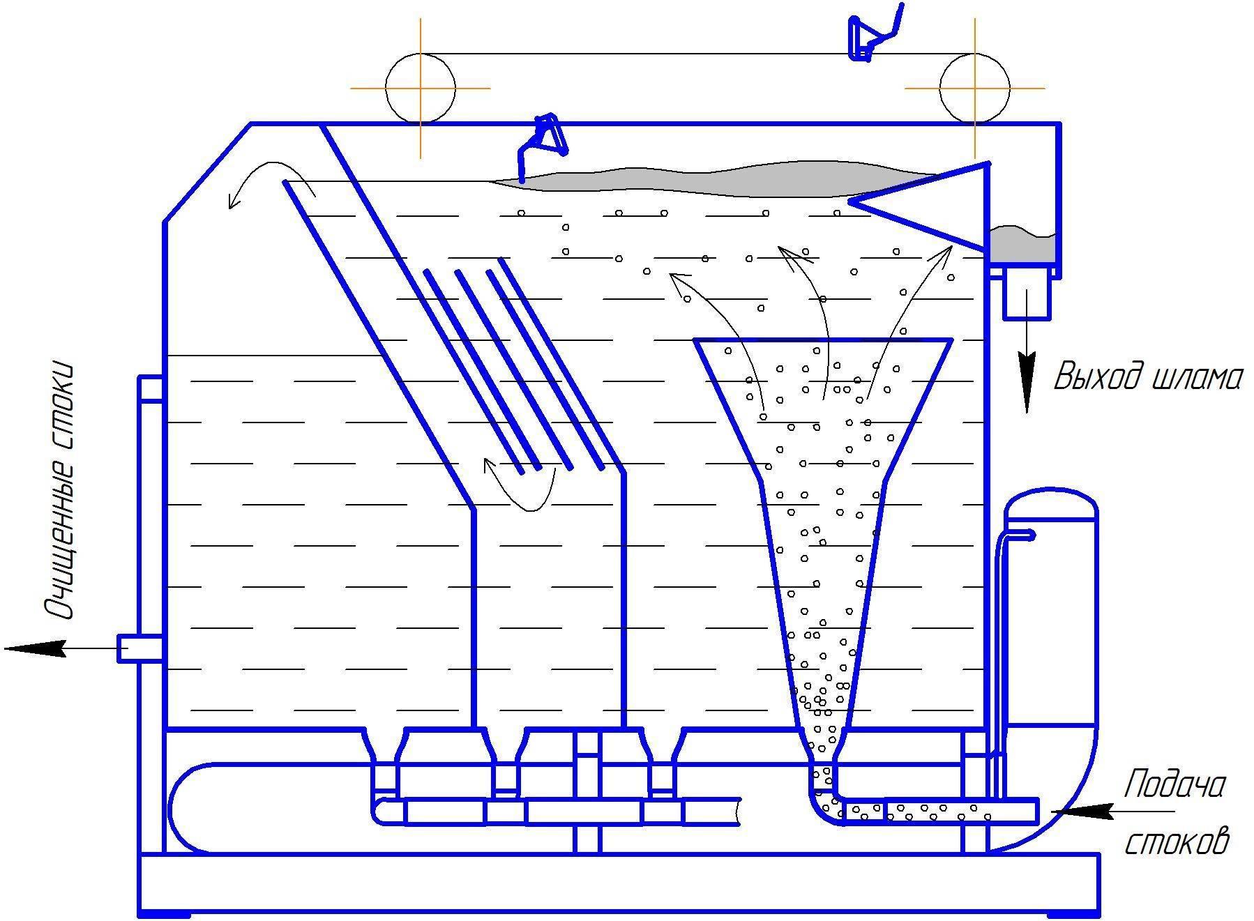 Флотация это: флотационная установка для очистки сточных вод и расчет флотатора, принцип и метод флотации это