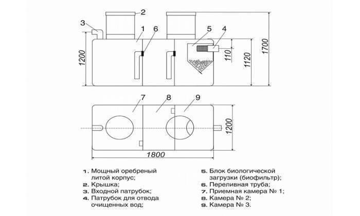 Септик танк: виды, принцип работы, порядок установки, уход и обслуживание