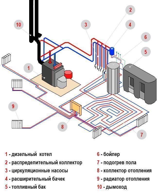 Отопление коттеджа своими руками: от проекта до монтажа