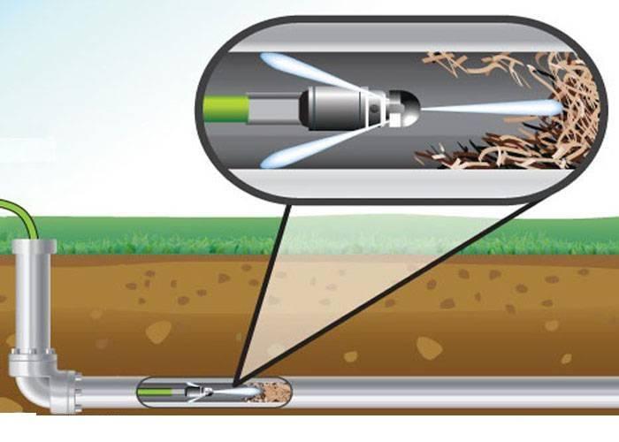Прочистная машина для прочистки канализации - все о септиках