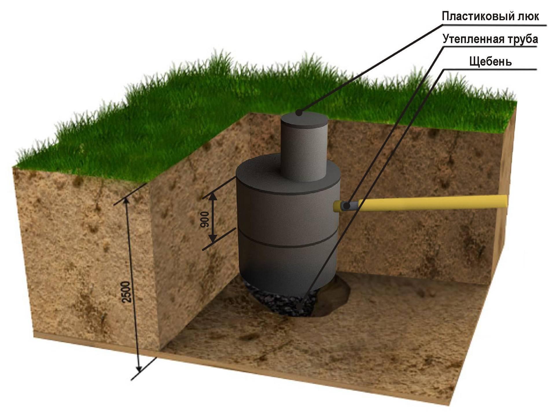 Запах из канализации в частном доме