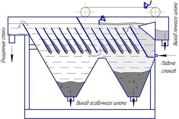 Как сделать на даче септик своими руками из бочек: на примере пластиковых емкостей