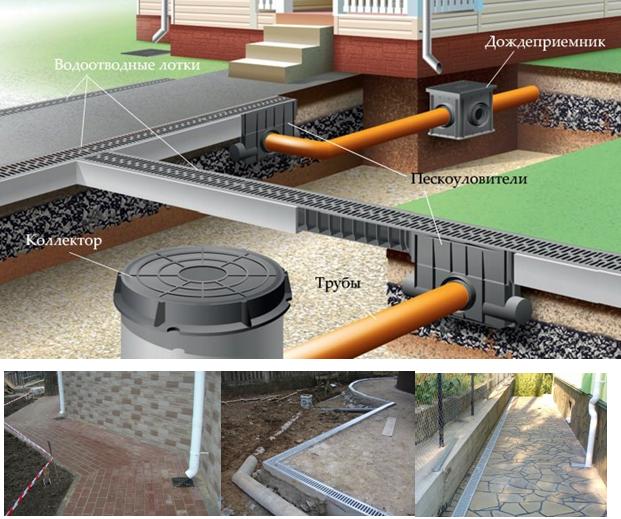 Дождеприемники для ливневой канализации: какие бывают, как устроены, монтаж