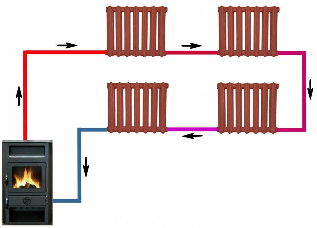 Однотрубная система отопления ленинградка - преимущества системы закрытого типа, особенности двухтрубной конструкции, фотографии и видео