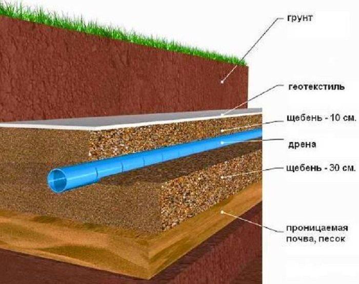 Какой геотекстиль использовать для дренажа?