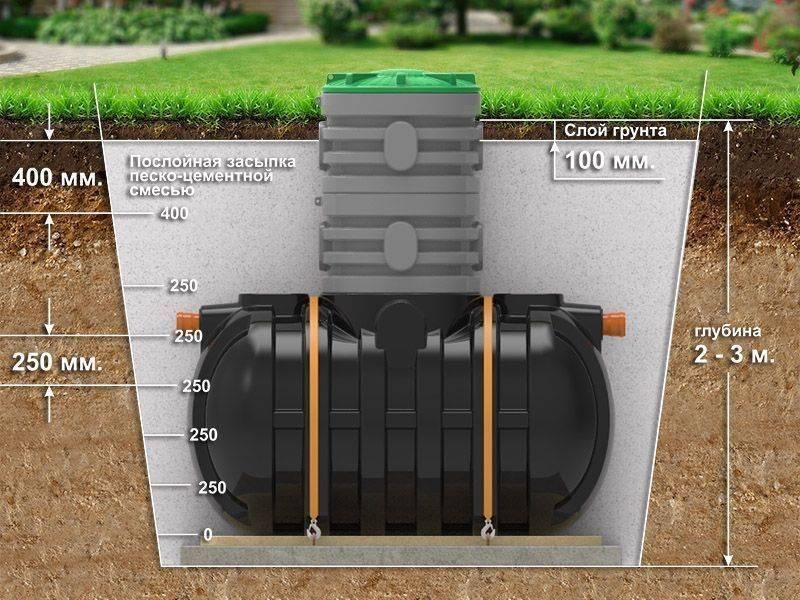 Бочка для канализации - выбор и установка бака своими руками