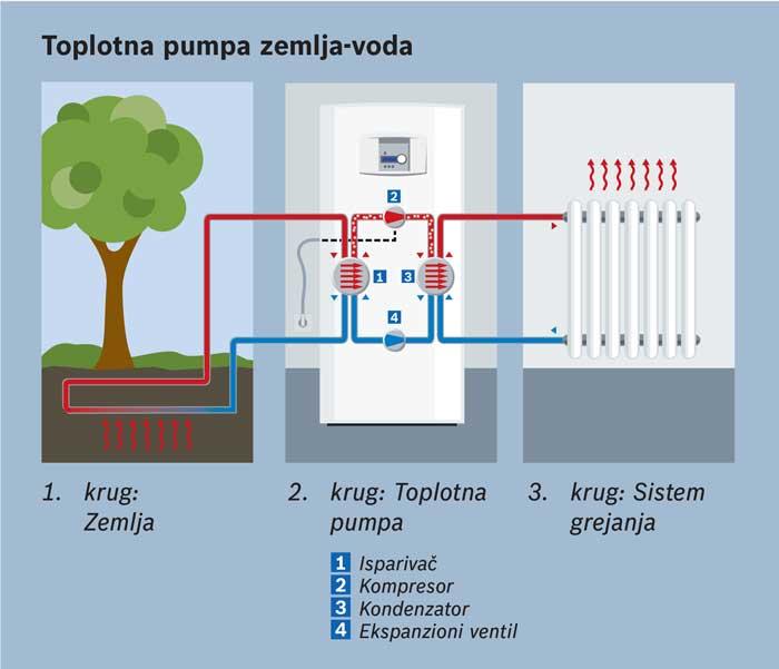 Принцип работы геотермального отопления и тепловой насос своими руками