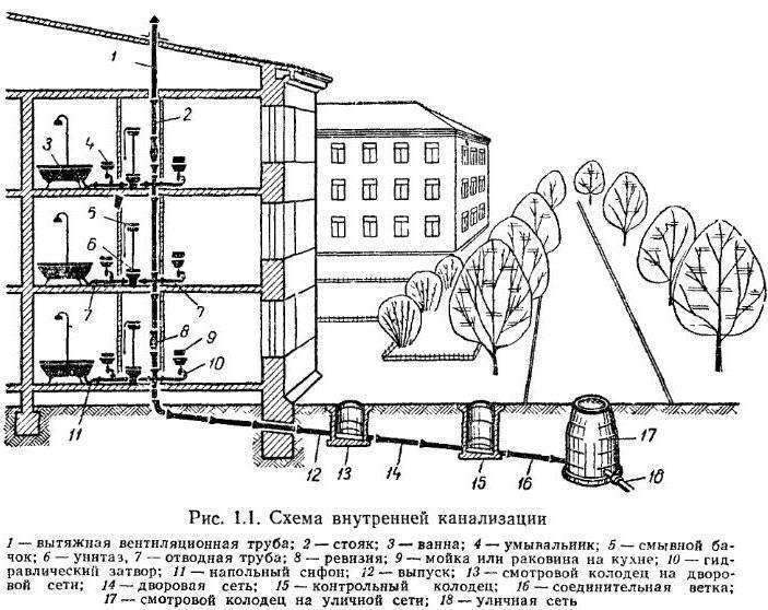 Внутренний водосток кровли зданий: устройство, расчет
