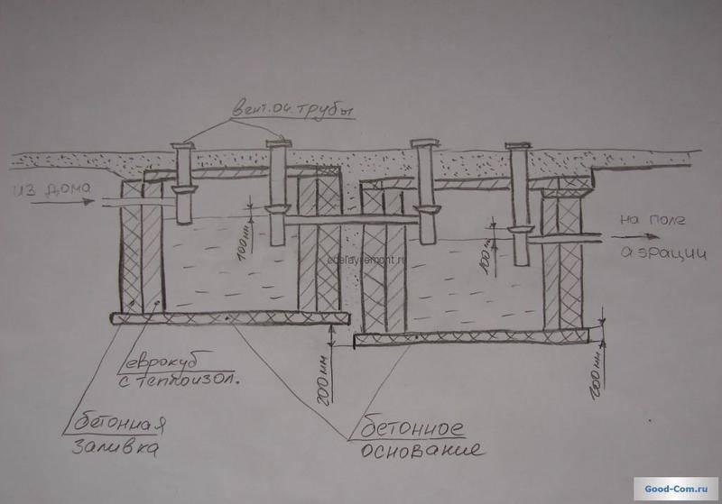 Самодельный септик из еврокубов для дачной канализации