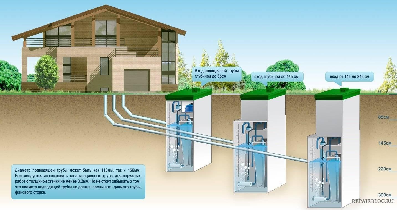 Uponor sako - локальная система очистки бытовых сточных вод