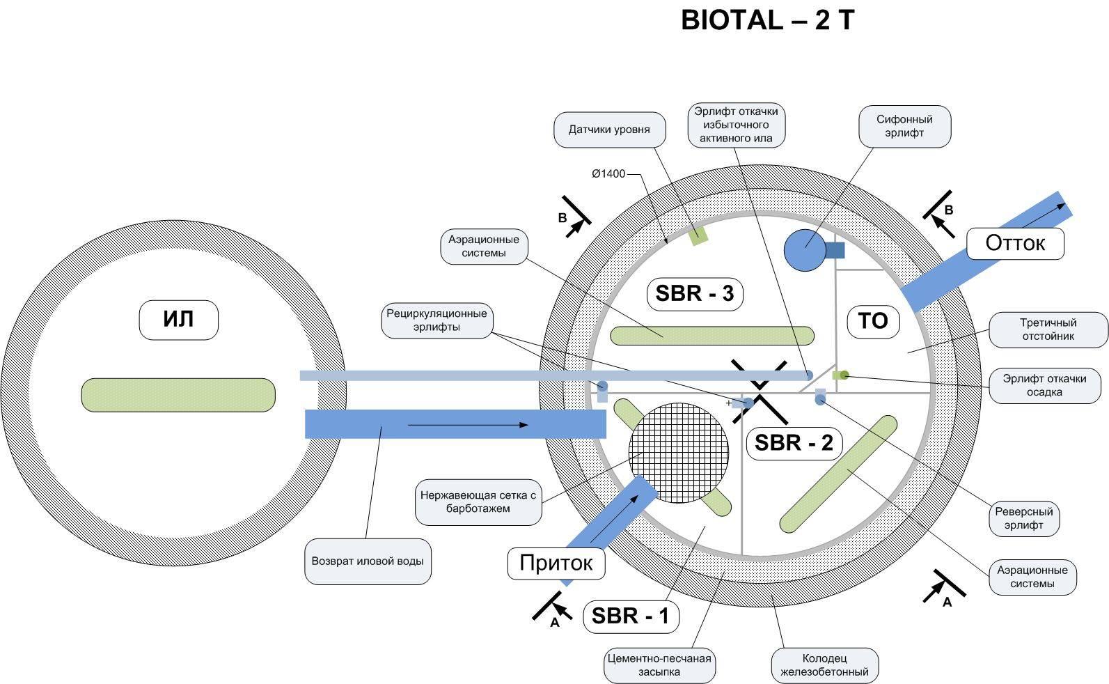 Блок автоматики | автоматический блок | автономное управление в системе biotal