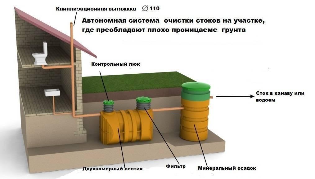 Автономная канализация лос: компактные станции полной очистки для дома и дачи