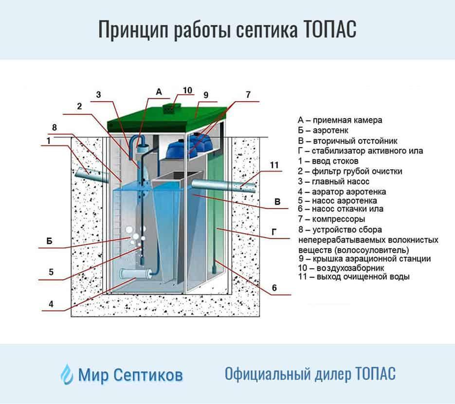 Септик топас - описание и краткий обзор работы септика. узнайте!