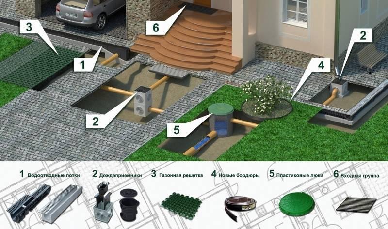 Ливневая канализация своими руками: виды, варианты применения, устройство, подробные инструкции с фото и видео.