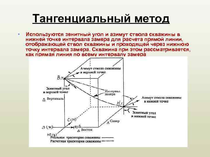 Зенитный угол: описание, правила расчета, общие закономерности