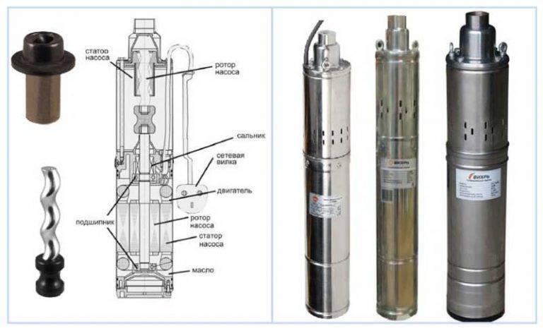 Винтовой насос для скважины: устройство, сферы применения | гидро гуру
