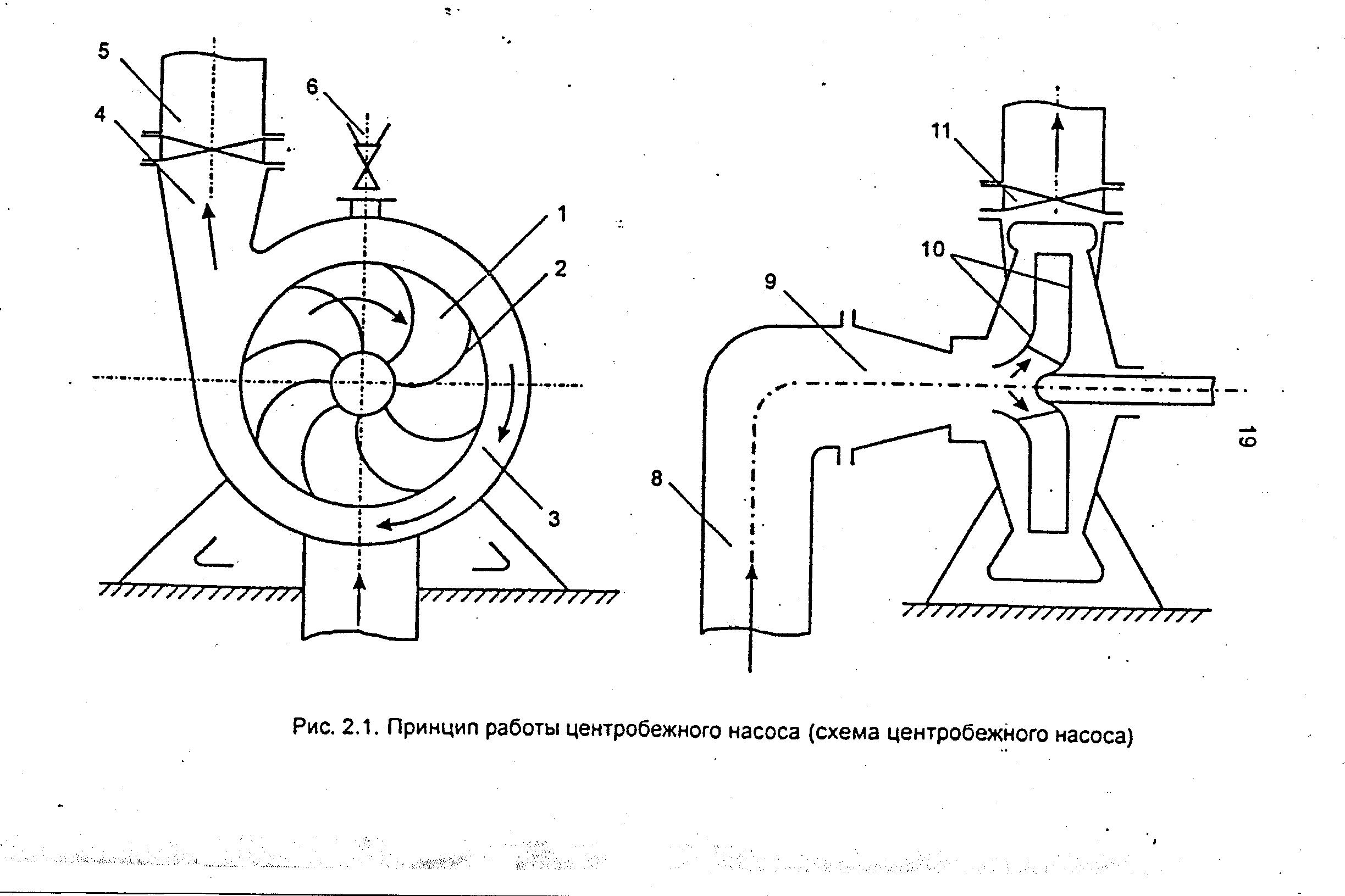 Центробежный консольный насос: принцип работы + конструкция + характеристики+ схема + чертеж + фото + видео