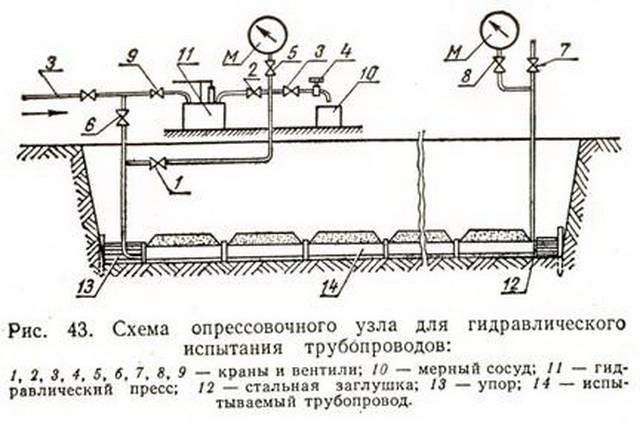 Гидравлическое испытание трубопроводов водоснабжения: виды, требования снип