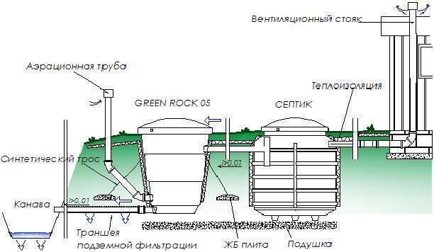 Преимущества септиков грин рок (green rock) и правила их монтажа на участке