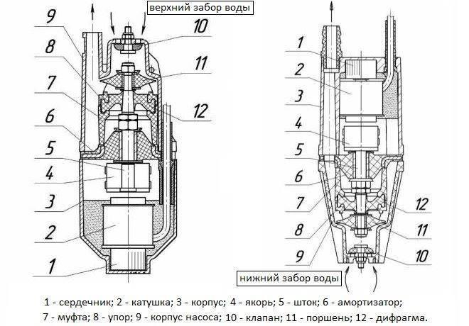 Ремонт насоса «ручеёк» - разбор и ремонт своими руками на vodatyt.ru