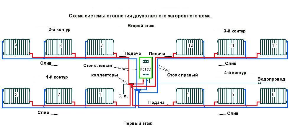 Монтаж отопления коттеджа - расчет, проектирование систем