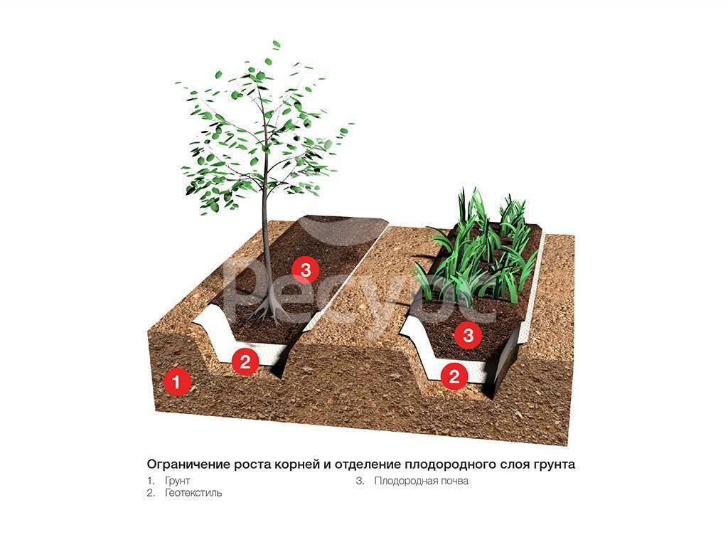 Геотекстиль (фото) что это такое и как используется | сайт о саде, даче и комнатных растениях.