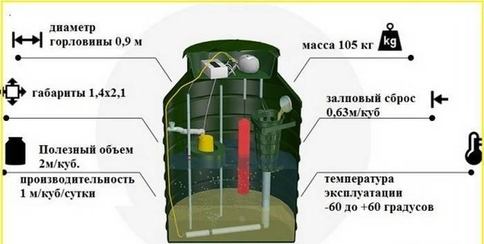 Септик ак-47 для высоких грунтовых вод:характеристики,монтаж,эксплуатация