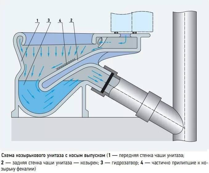Причины срыва гидрозатвора и способы устранения проблемы