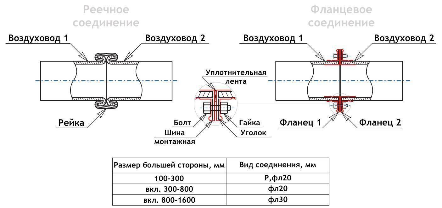 Таблицы соответствия прижимных плоских стальных фланецев для труб пэ, пнд